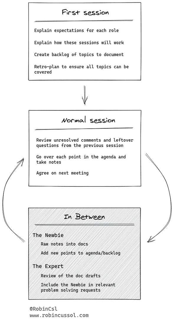 "Flow chart: first session goes to normal session goes to ""in between sessions"" and cycles back to normal session"