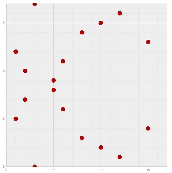 Cloud of points, aka y^2 = x^3 + 7 over the finite field with 17 elements