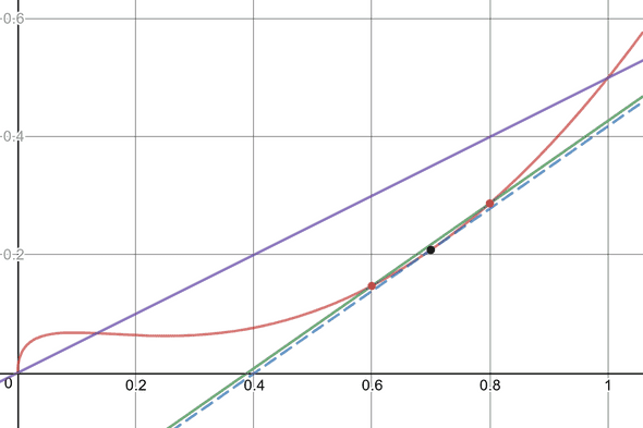Graph showing different approximations of instantaneous velocity at t=0.7s